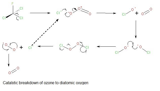 CFC ozone breakdown