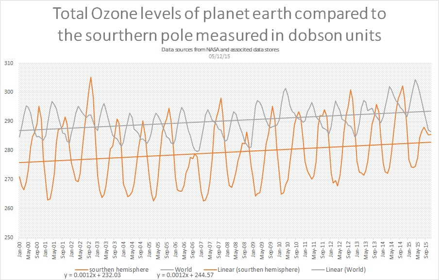 ozone total over earth and SH